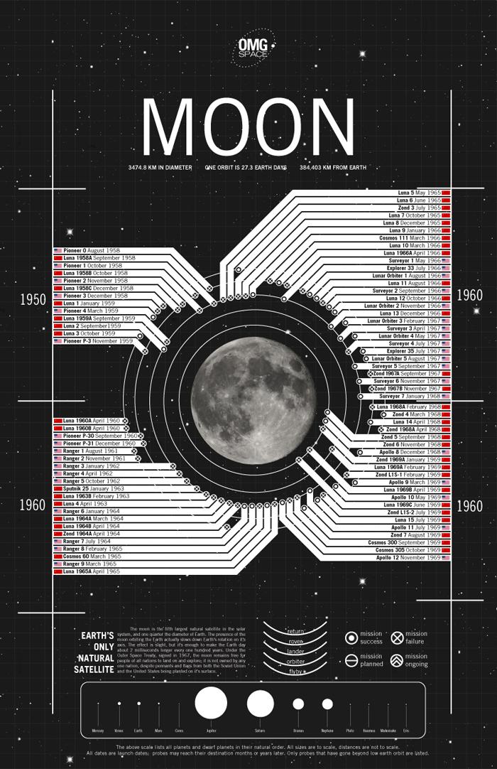 moon-test
