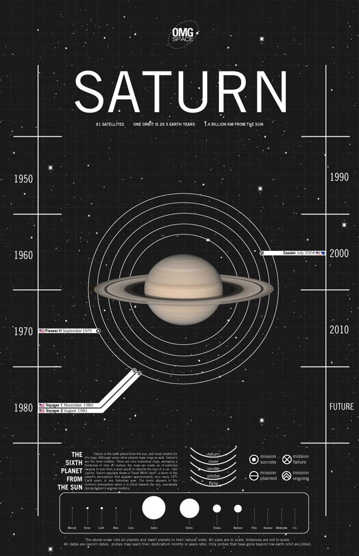 saturn-test