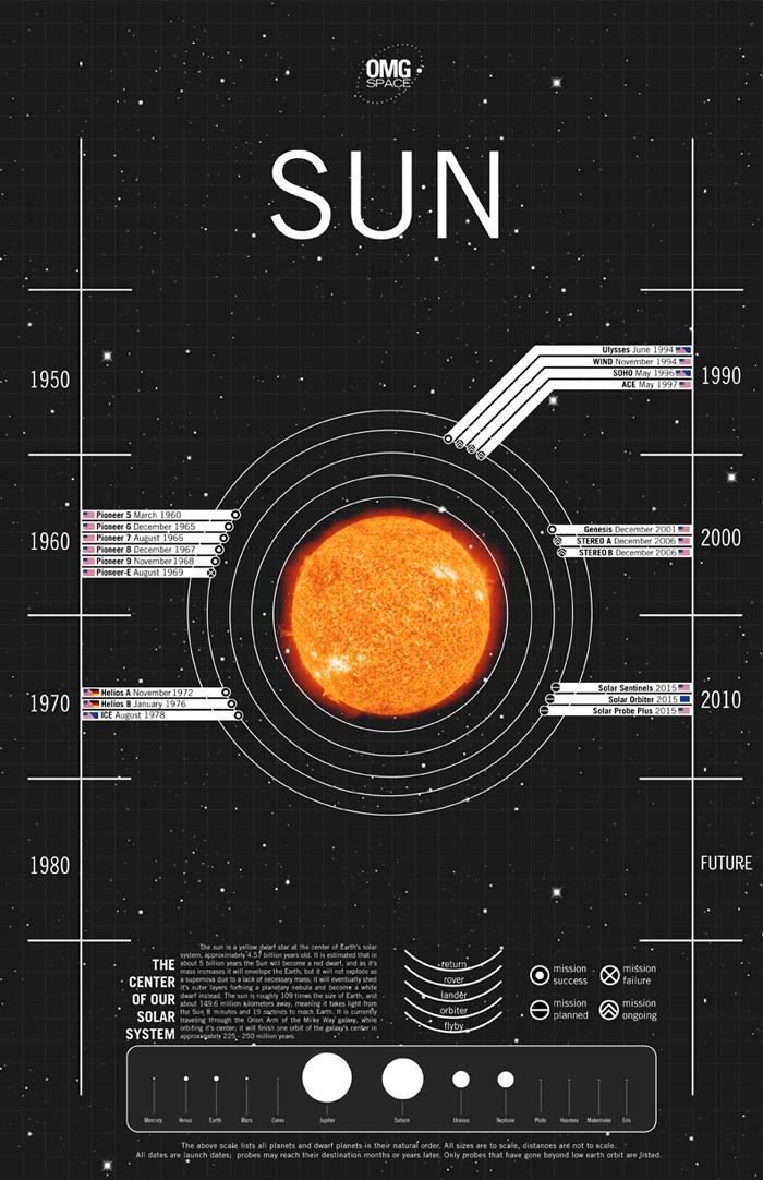 sun-test